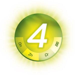 Kreis mit einer 4 der die 4-fach Wirkung des Refigura Pro Komplexes darstellt