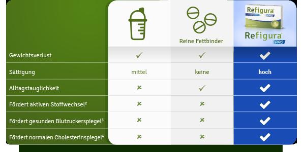 Refigura Tabelle im Vergleich zu Diät Shakes und Fettbindern